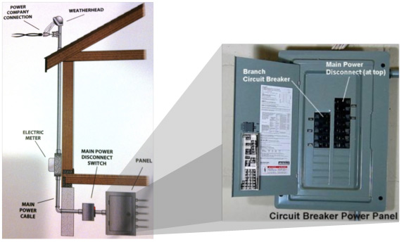 Service panel upgrades upgrade your electrical panel for What is the standard electrical service for residential